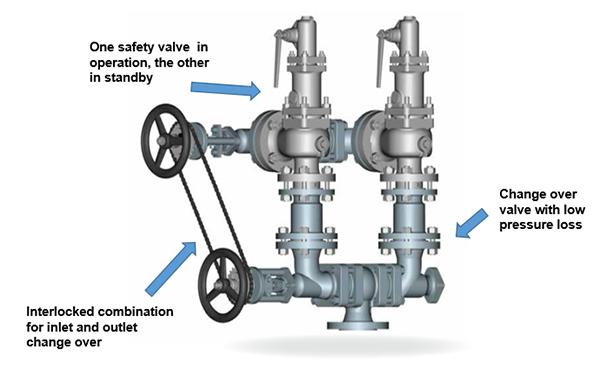 changerovervalve-asme-pressure-safety-valve-com